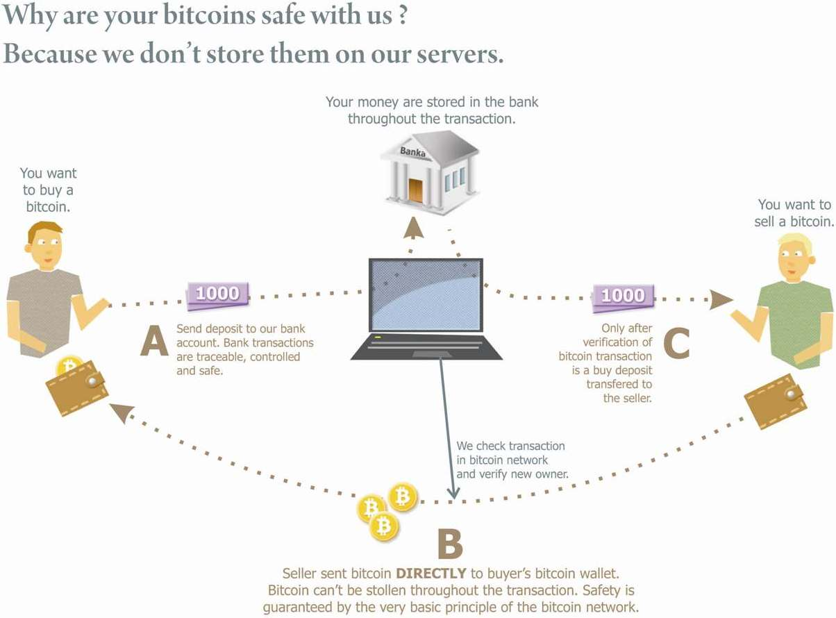Bitstock bitcoin exchange contrary to all other bitcoin exchanges around the world bitstock does not hold any bitcoins in escrow clients sends bitcoins directly to each other ccuart Images